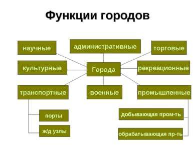 Функции городов Города научные культурные транспортные промышленные военные т...