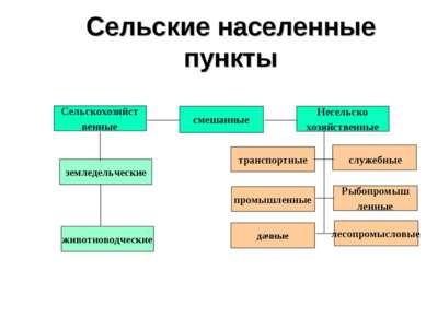 Сельские населенные пункты Сельскохозяйст венные смешанные Несельско хозяйств...