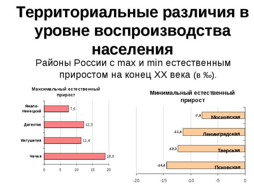 Территориальные различия в уровне воспроизводства населения Районы России с m...