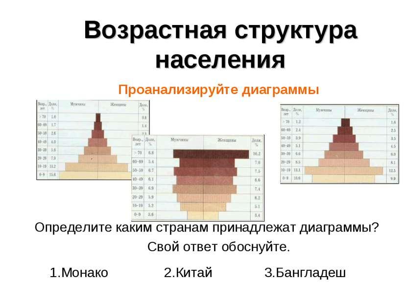 Возрастная структура населения Проанализируйте диаграммы Определите каким стр...