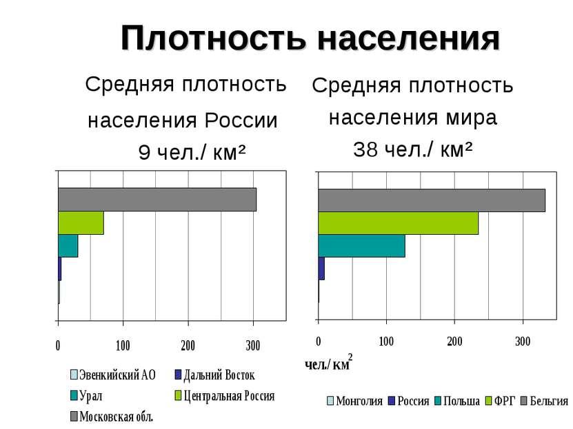 Плотность населения Средняя плотность населения России 9 чел./ км² Средняя пл...