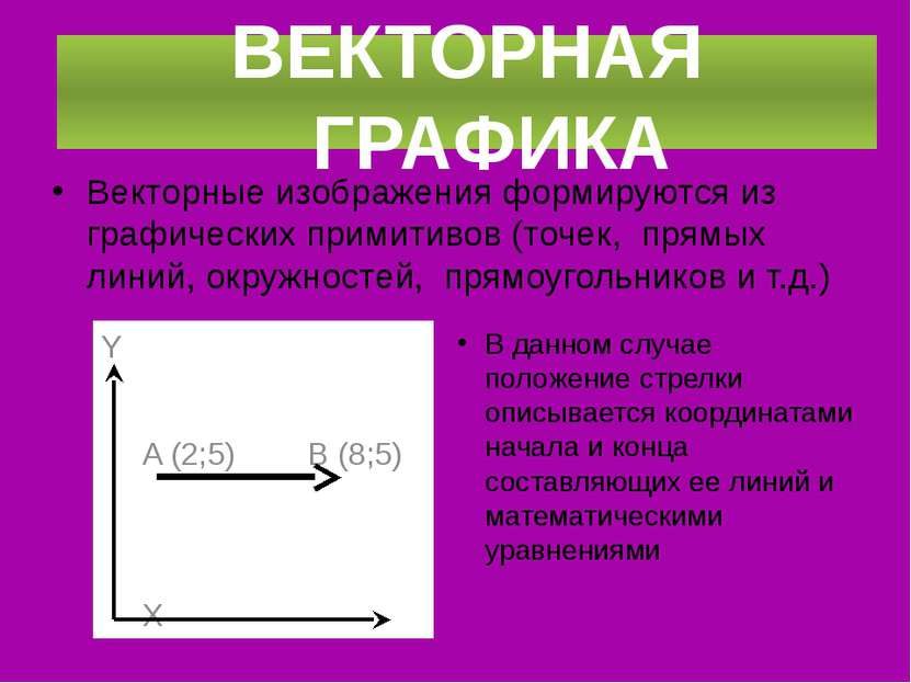 Векторные изображения формируются из графических примитивов (точек, прямых ли...