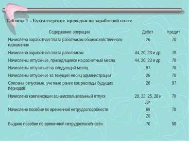 Таблица 1 – Бухгалтерские проводки по заработной плате Содержание операции Де...
