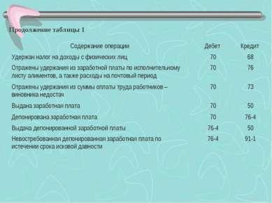 Продолжение таблицы 1 Содержание операции Дебет Кредит Удержан налог на доход...
