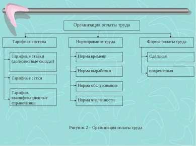 Организация оплаты труда Тарифная система Нормирование труда Формы оплаты тру...