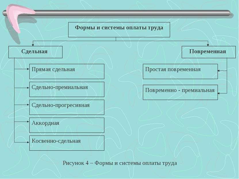 Формы и системы оплаты труда Сдельная Повременная Прямая сдельная Сдельно-пре...