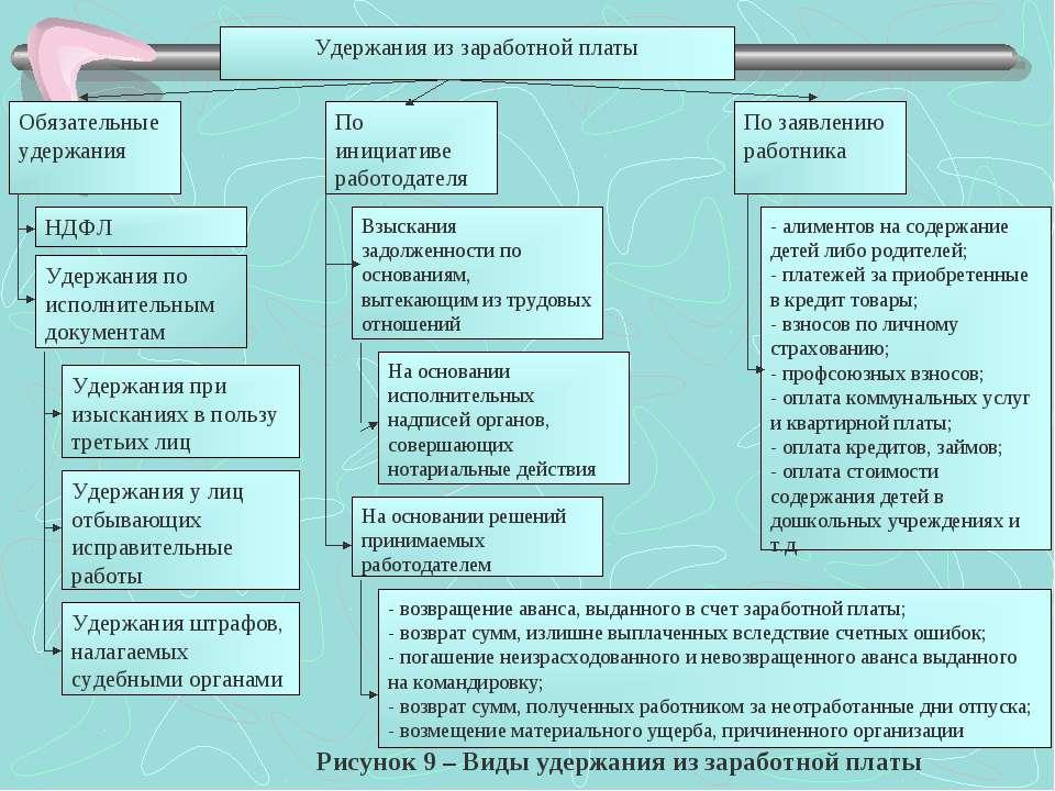 Удержания из заработной платы Обязательные удержания НДФЛ Удержания при изыск...