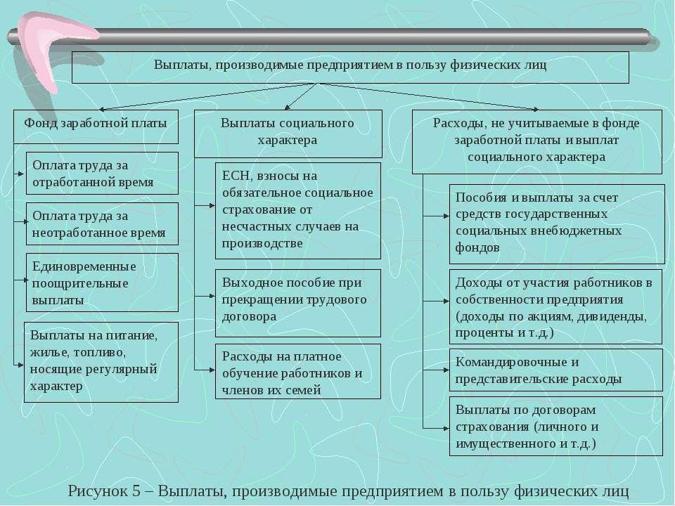 Выплаты, производимые предприятием в пользу физических лиц Фонд заработной пл...