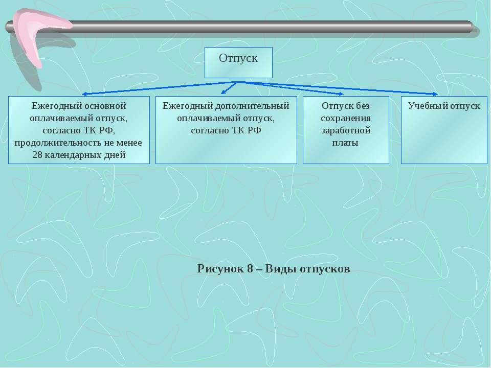Отпуск Ежегодный основной оплачиваемый отпуск, согласно ТК РФ, продолжительно...