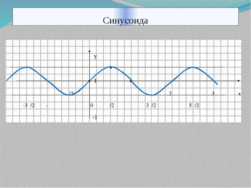 Синусоида у 1 -π/2 π 2π 3π х -3π/2 -π 0 π/2 3π/2 5π/2 -1 10.11.2013 КОРПУСОВА...