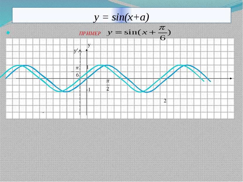 у = sin(x+a) ПРИМЕР y 1 -1 π 2π - π 10.11.2013 КОРПУСОВА Т.С.