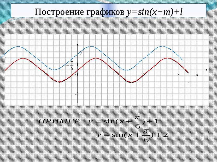 Построение графиков y=sin(x+m)+l y 1 -π 0 π 2π 3π x -1 10.11.2013 КОРПУСОВА Т.С.