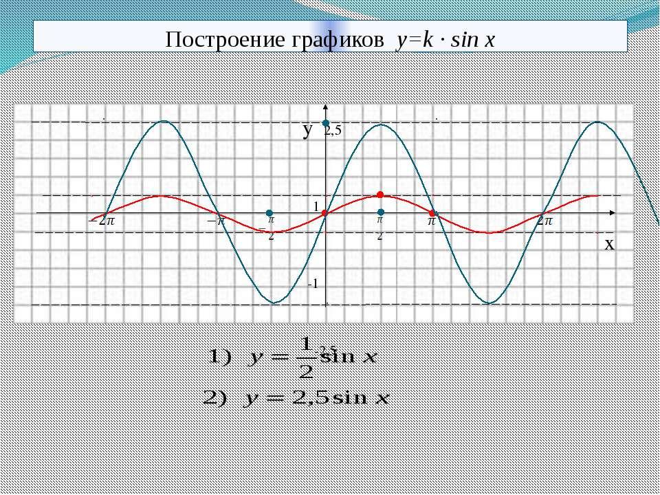Построение графиков y=k · sin x y 2,5 1 x -1 -2,5 10.11.2013 КОРПУСОВА Т.С.