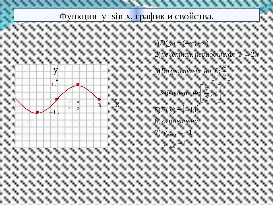 Функция y=sin x, график и свойства. 10.11.2013 КОРПУСОВА Т.С.