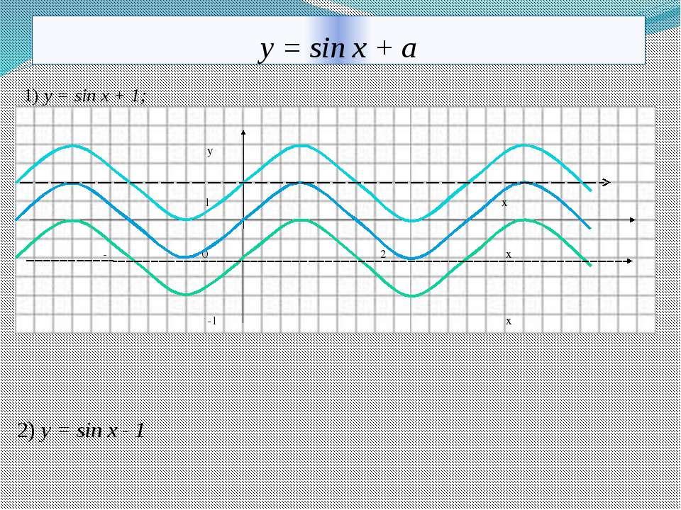 у = sin x + a 1) y = sin x + 1; y 1 x -π 0 π 2π x -1 x 2) y = sin x - 1 10.11...