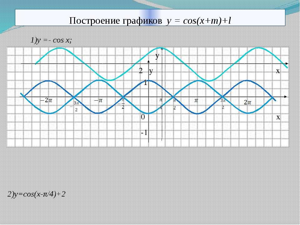 Построение графиков y = cos(x+m)+l 1)y =- cos x; y 2 y x 0 x -1 2)y=cos(x-π/4...