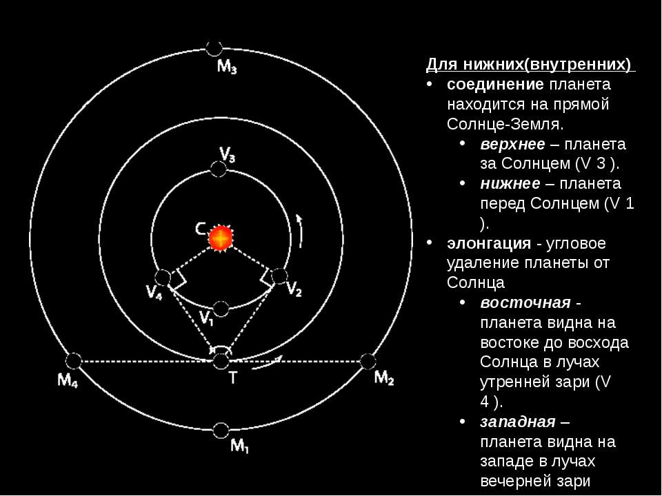 Для нижних(внутренних) соединение планета находится на прямой Солнце-Земля. в...