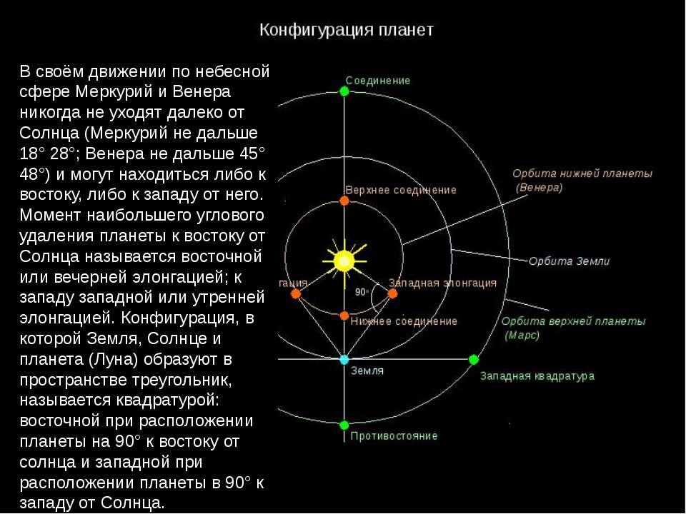 В своём движении по небесной сфере Меркурий и Венера никогда не уходят далеко...