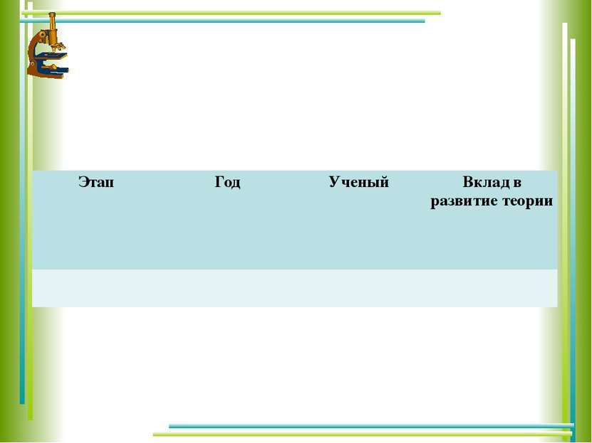 Основные этапы развития клеточной теории Этап Год Ученый Вклад в развитие тео...