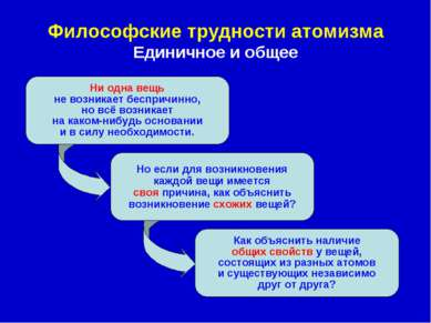 Философские трудности атомизма Единичное и общее Ни одна вещь не возникает бе...