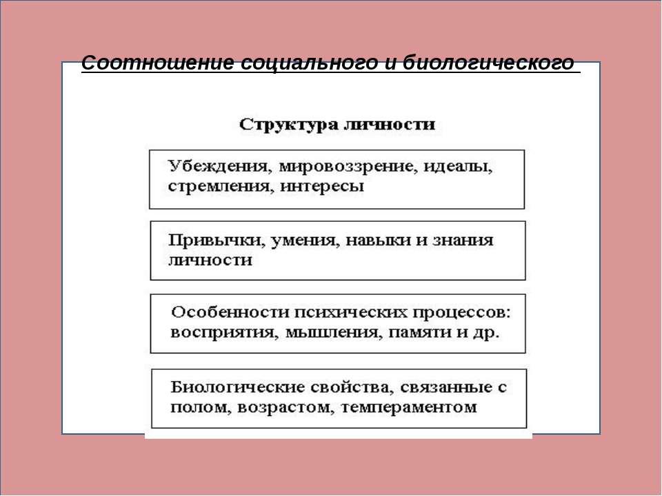 соотношении социального и биологического ( Соотношение социального и биологич...
