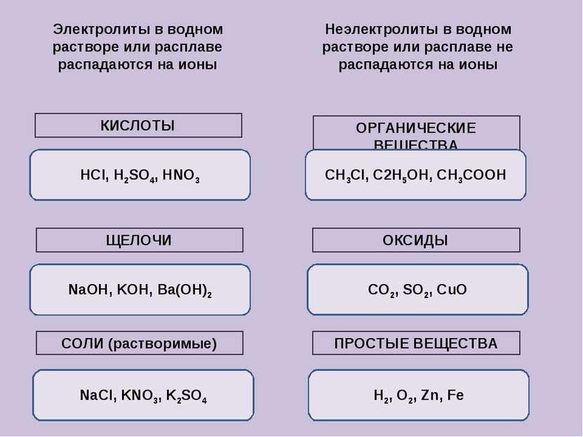 Электролиты в водном растворе или расплаве распадаются на ионы Неэлектролиты ...