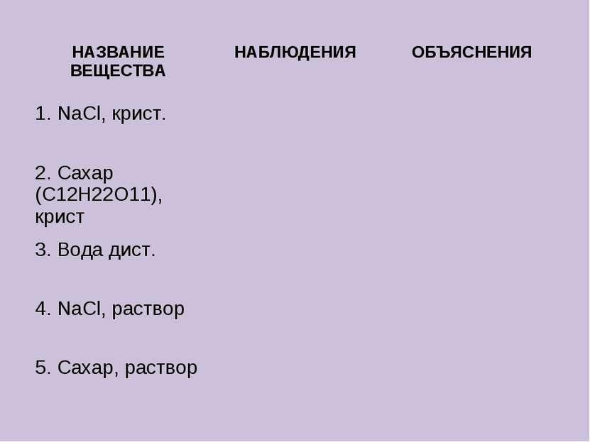 НАЗВАНИЕ ВЕЩЕСТВА НАБЛЮДЕНИЯ ОБЪЯСНЕНИЯ 1. NaCl, крист. 2. Сахар (С12Н22О11),...