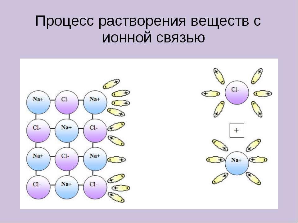 Процесс растворения веществ с ионной связью