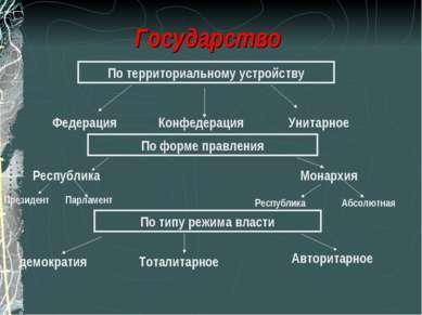 Государство По территориальному устройству Федерация Конфедерация Унитарное П...
