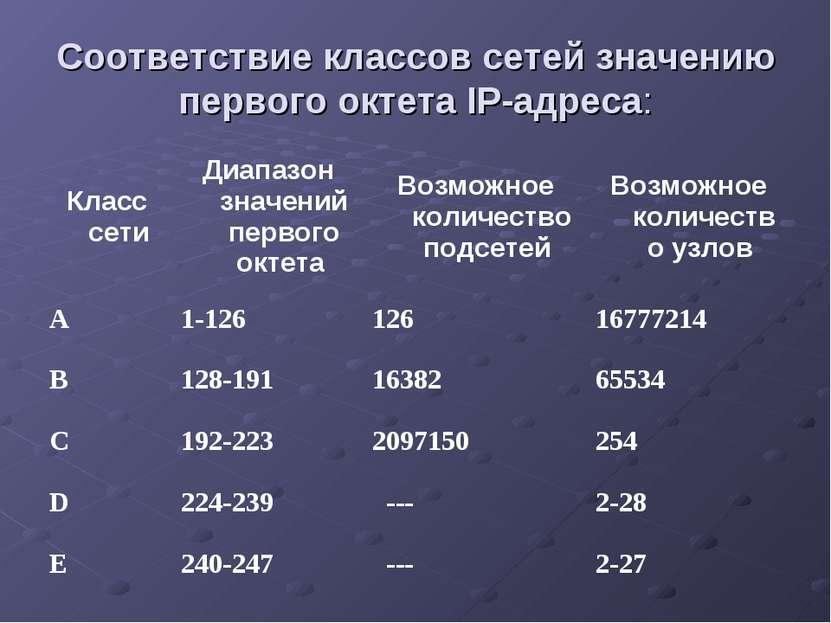 Соответствие классов сетей значению первого октета IP-адреса:
