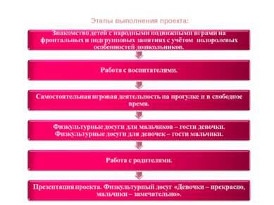 Этапы выполнения проекта: