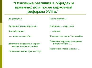 """""""Основные различия в обрядах и правилах до и после церковной реформы XVII в.""""..."""