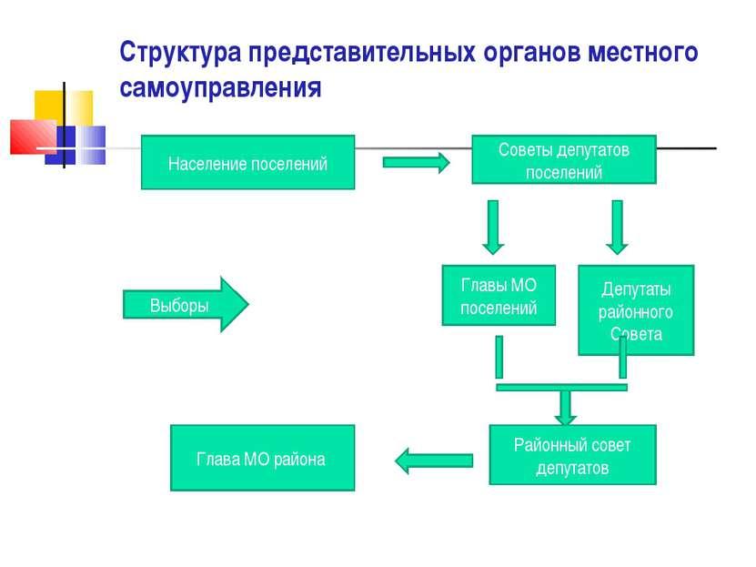 Структура представительных органов местного самоуправления Население поселени...