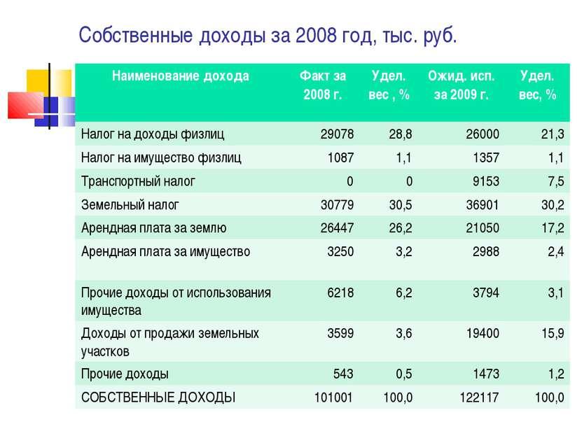 Собственные доходы за 2008 год, тыс. руб. Наименование дохода Факт за 2008 г....