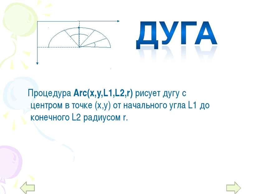 Процедура Arc(x,y,L1,L2,r) рисует дугу с центром в точке (х,у) от начального ...