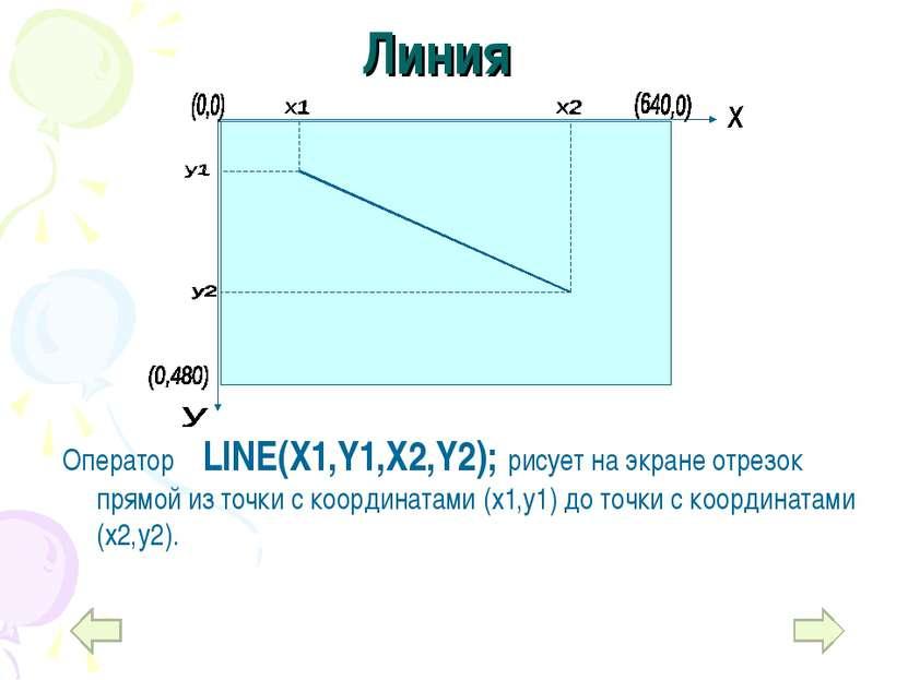 Линия Оператор LINE(X1,Y1,X2,Y2); рисует на экране отрезок прямой из точки с ...