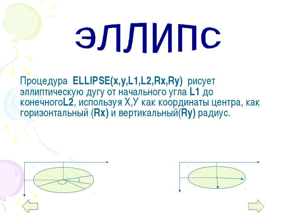Процедура ELLIPSE(x,y,L1,L2,Rx,Ry) рисует эллиптическую дугу от начального уг...