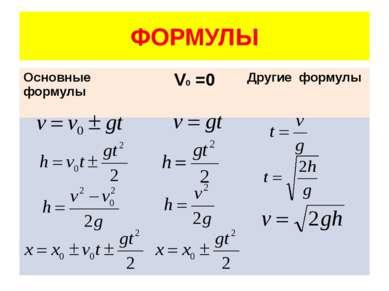 ФОРМУЛЫ Основныеформулы V0=0 Другиеформулы