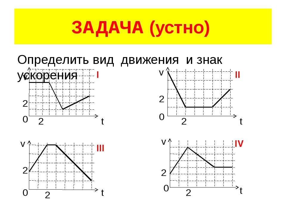 ЗАДАЧА (устно) Определить вид движения и знак ускорения v v v v t t t t 0 0 0...