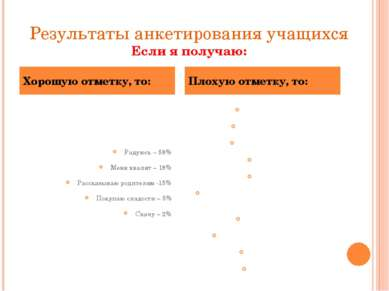 Результаты анкетирования учащихся Если я получаю: Радуюсь – 58% Меня хвалят –...