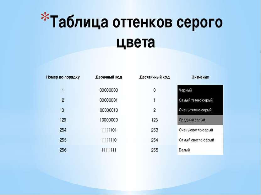 Таблица оттенков серого цвета Номер по порядку Двоичный код Десятичный код Зн...