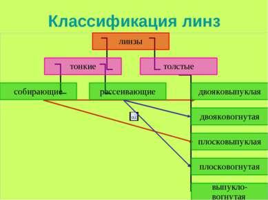 Классификация линз