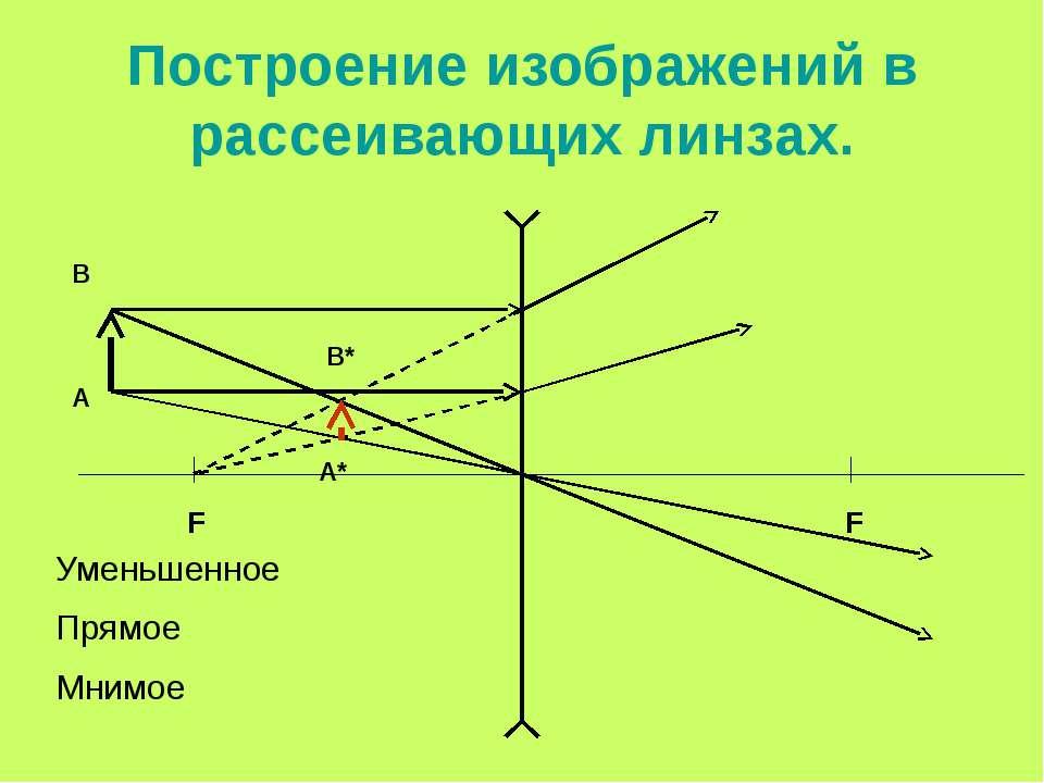 Построение изображений в рассеивающих линзах. F F Уменьшенное Прямое Мнимое А...