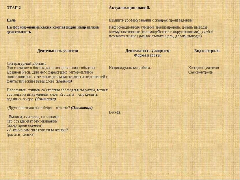 ЭТАП 2  Актуализация знаний. Цель Выявить уровень знаний о жанрах произведен...