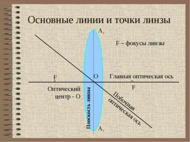 Основные линии и точки линзы Главная оптическая ось Побочная оптическая ось О...