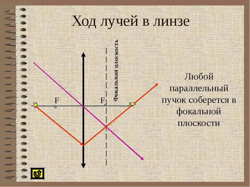 Ход лучей в линзе Любой параллельный пучок соберется в фокальной плоскости Фо...
