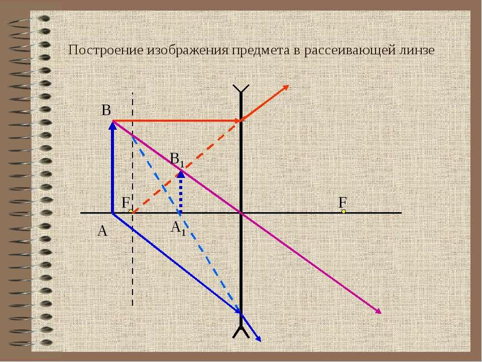 F Построение изображения предмета в рассеивающей линзе А В F В1 А1