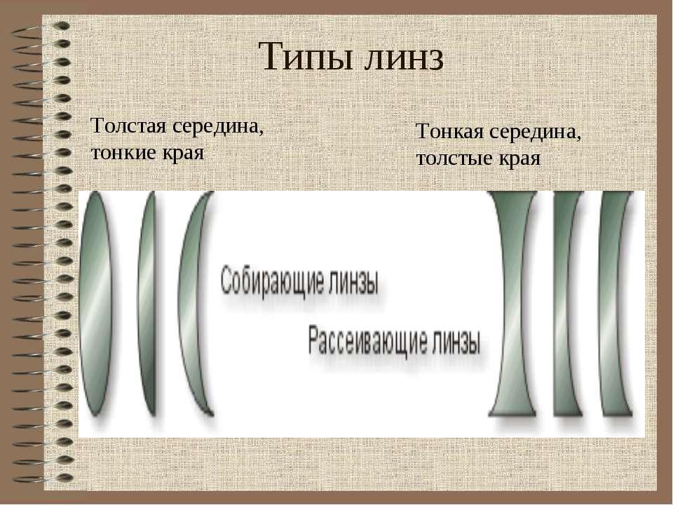 Типы линз Толстая середина, тонкие края Тонкая середина, толстые края