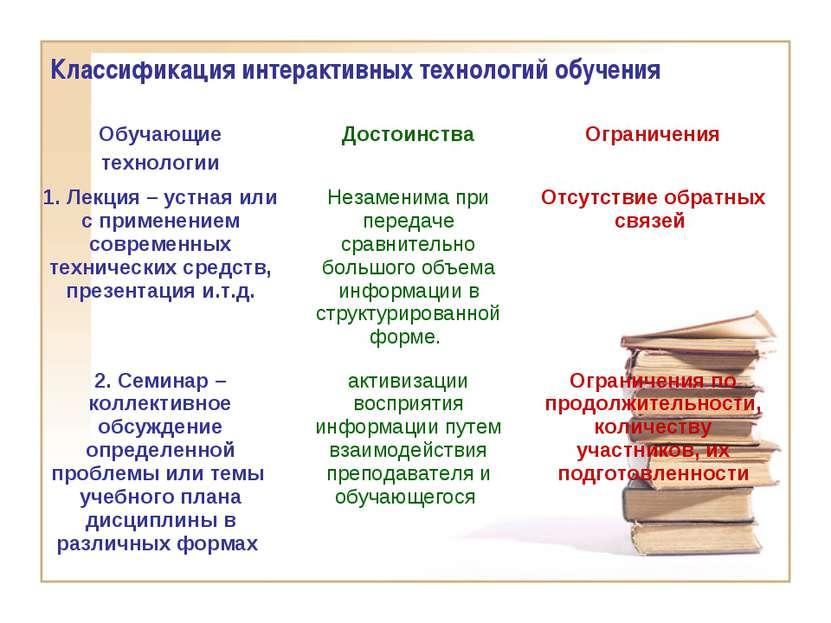 Классификация интерактивных технологий обучения Обучающие технологии Достоинс...