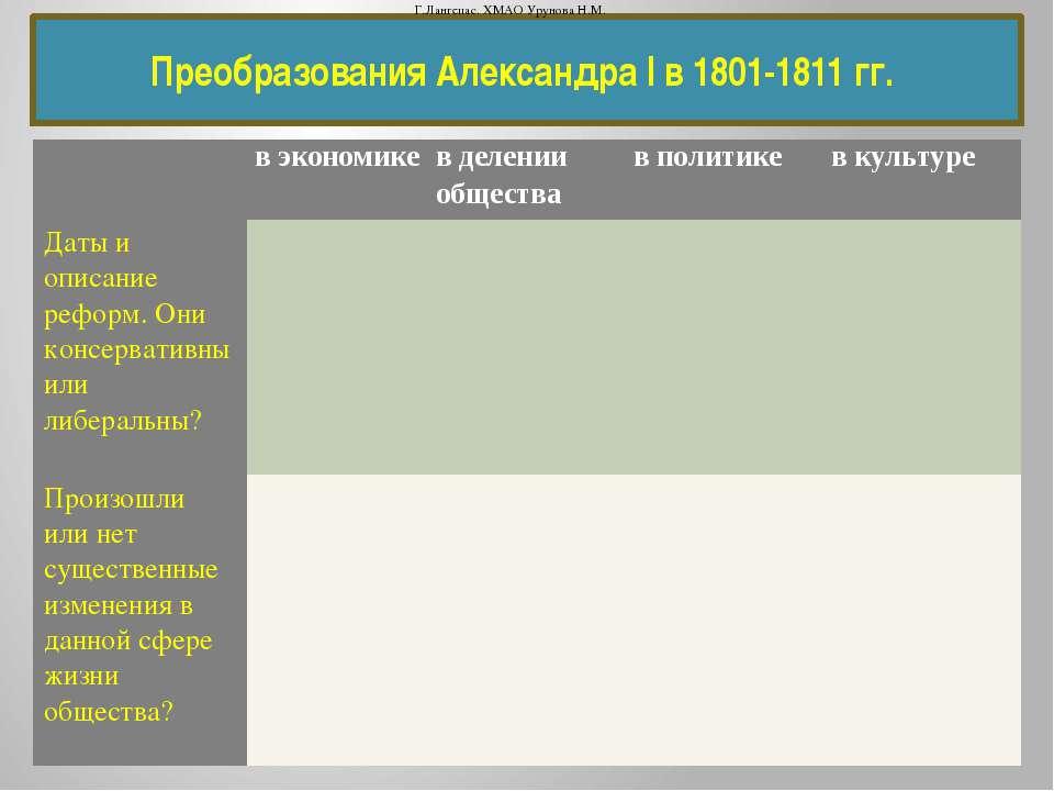 Преобразования Александра I в 1801-1811 гг. Г.Лангепас. ХМАО Урунова Н.М. вэк...